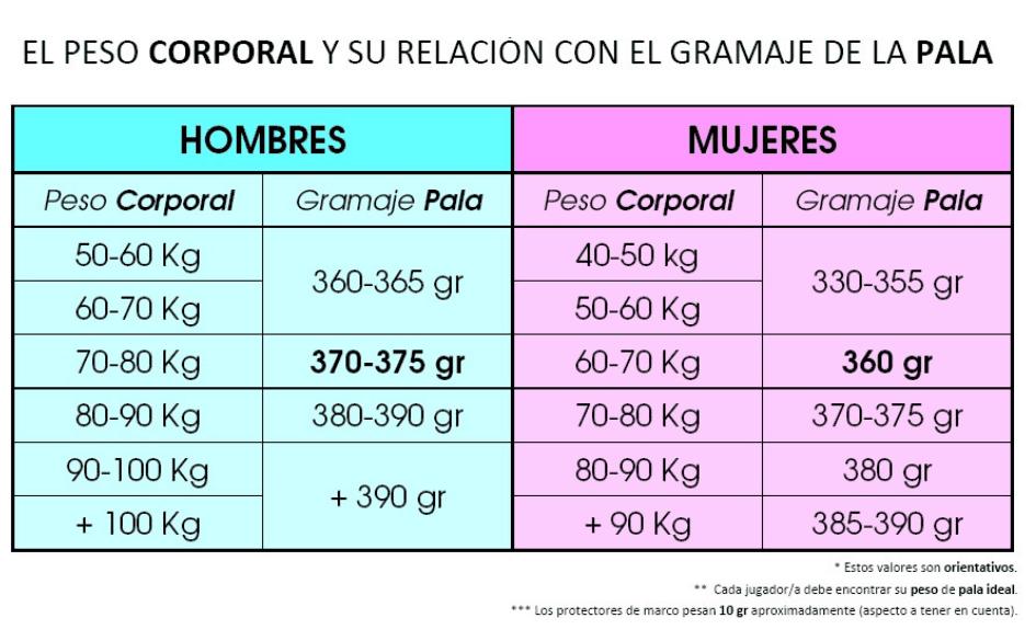tabla pesos para elegir pala padel